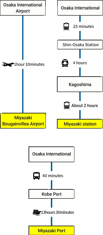 From Osaka